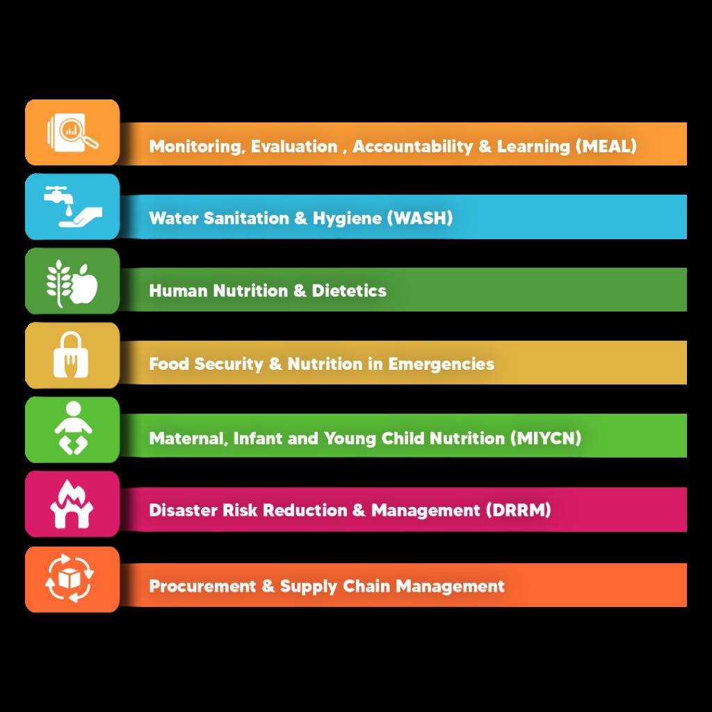 Humanitarian Global (HG) Courses